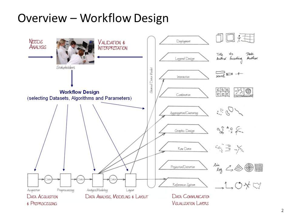 Overview – Workflow Design 2