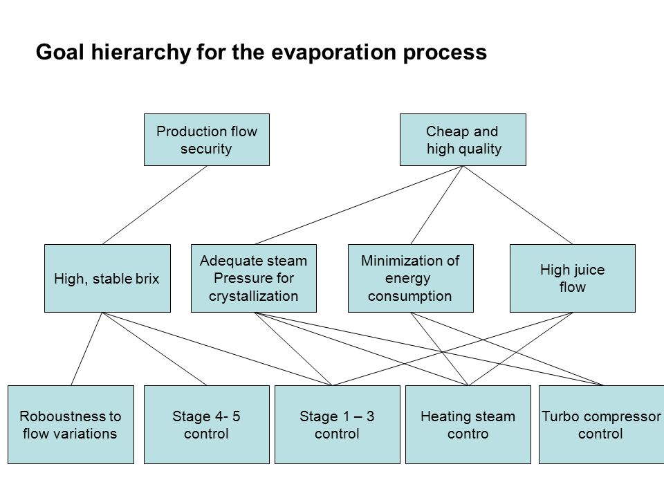 Production flow security Cheap and high quality High juice flow Minimization of energy consumption Adequate steam Pressure for crystallization High, stable brix Turbo compressor control Heating steam contro Stage 1 – 3 control Stage 4- 5 control Roboustness to flow variations Goal hierarchy for the evaporation process