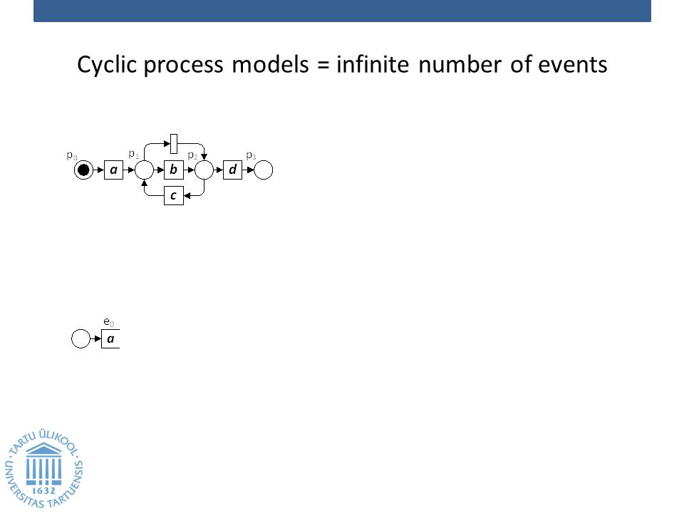 Cyclic process models = infinite number of events