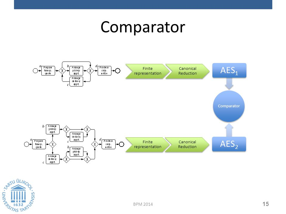 Comparator BPM 2014 15 Comparator AES2AES1 Finite representation Canonical Reduction Finite representation Canonical Reduction