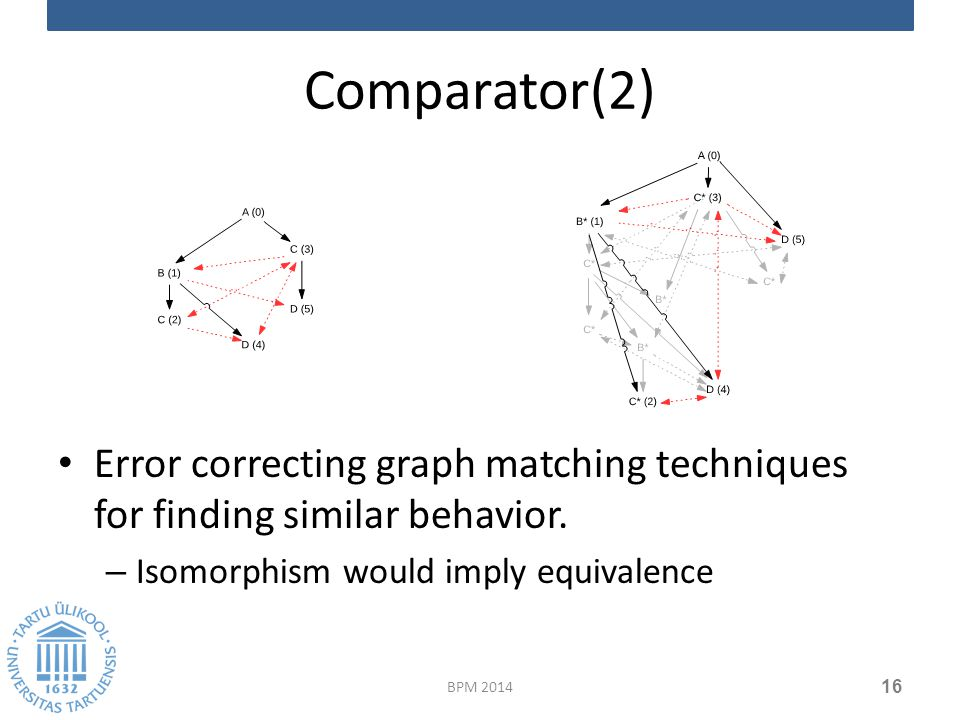 Comparator(2) Error correcting graph matching techniques for finding similar behavior.