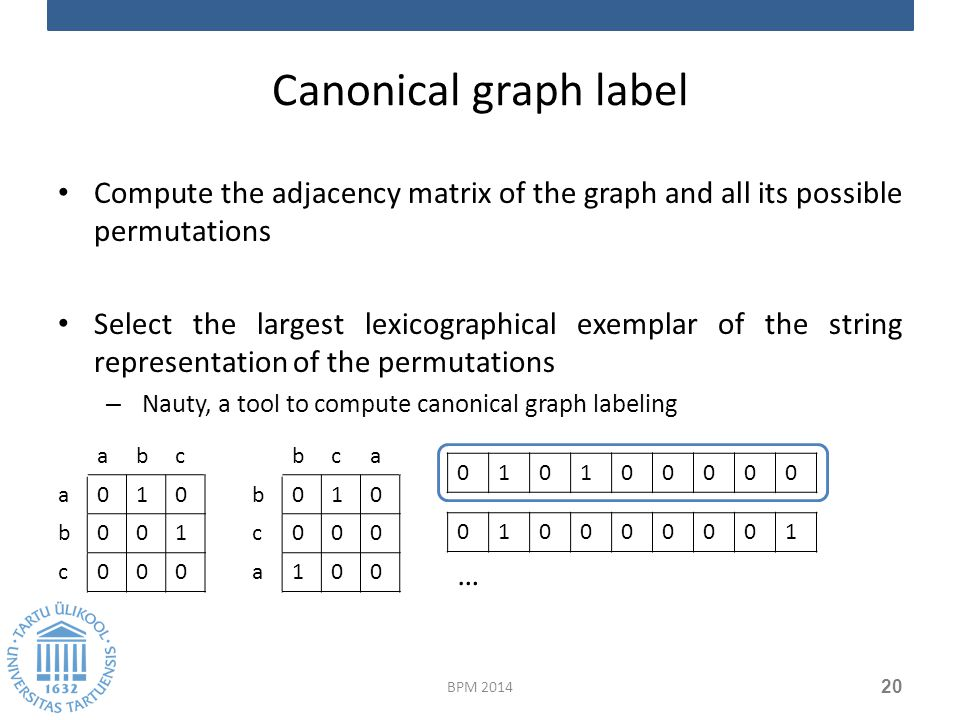 Canonical graph label Compute the adjacency matrix of the graph and all its possible permutations Select the largest lexicographical exemplar of the string representation of the permutations – Nauty, a tool to compute canonical graph labeling BPM 2014 20 abc a010 b001 c000 010100000 … bca b010 c000 a100 010000001