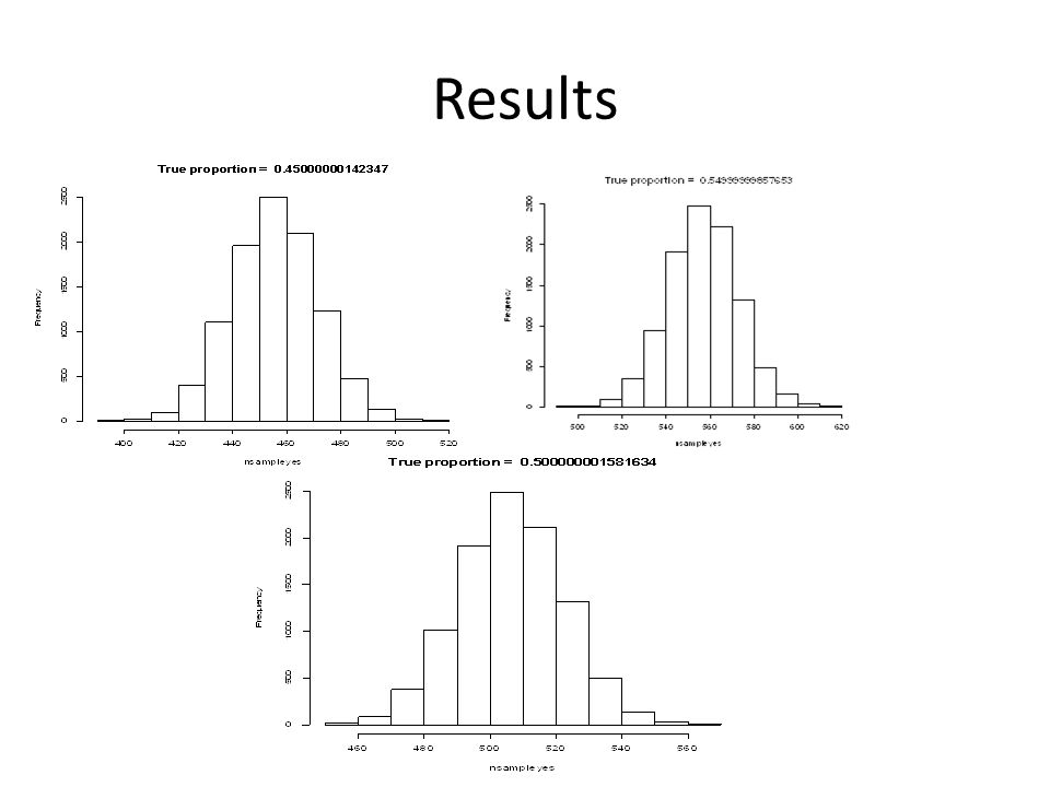 P-value Consider proportion of fake samples < 514 Values close to 0 or 1 are not consistent with the model
