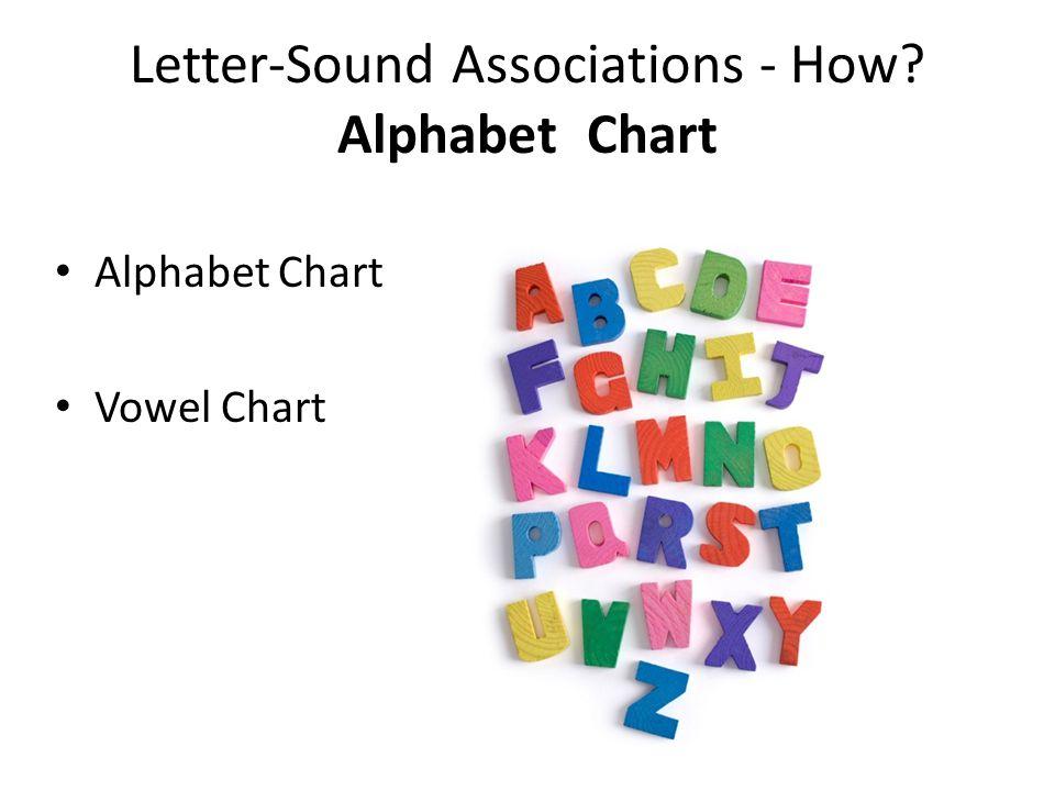 Letter-Sound Associations - How? Alphabet Chart Alphabet Chart Vowel Chart