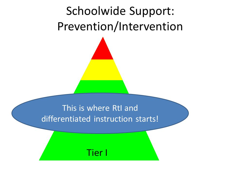 Schoolwide Support: Prevention/Intervention Tier I This is where RtI and differentiated instruction starts! Tier I