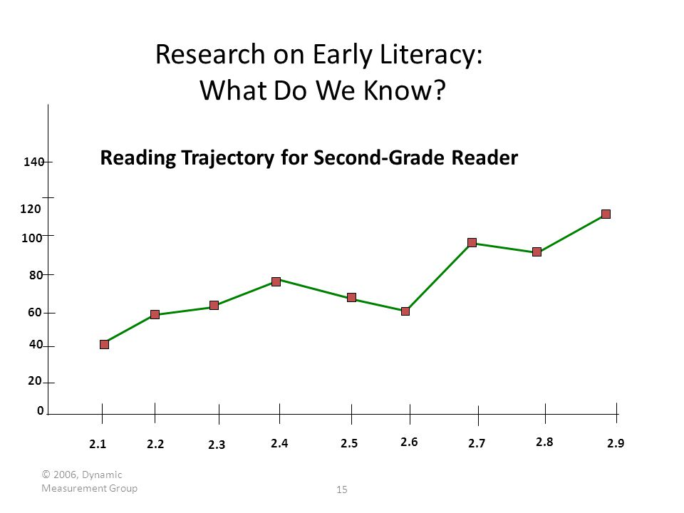 © 2006, Dynamic Measurement Group 15 Research on Early Literacy: What Do We Know? 120 Reading Trajectory for Second-Grade Reader 0 20 40 60 80 100 140