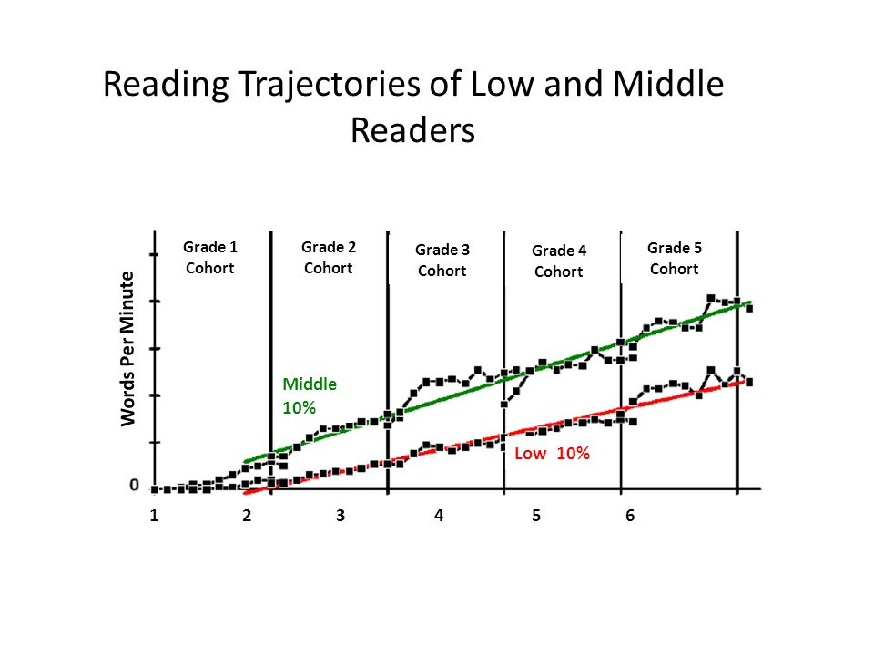 Reading Trajectories of Low and Middle Readers Words Per Minute Middle 10% Low 10% 1 2 3 4 5 6 Grade 1 Cohort Grade 2 Cohort Grade 3 Cohort Grade 4 Co