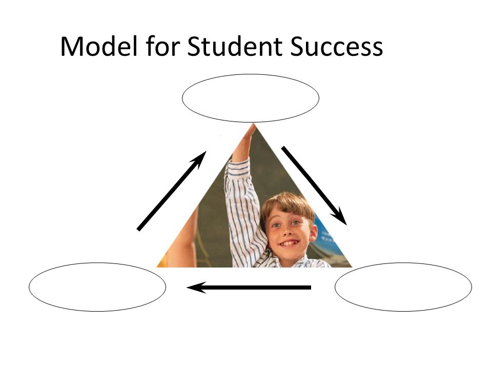 Model for Student Success