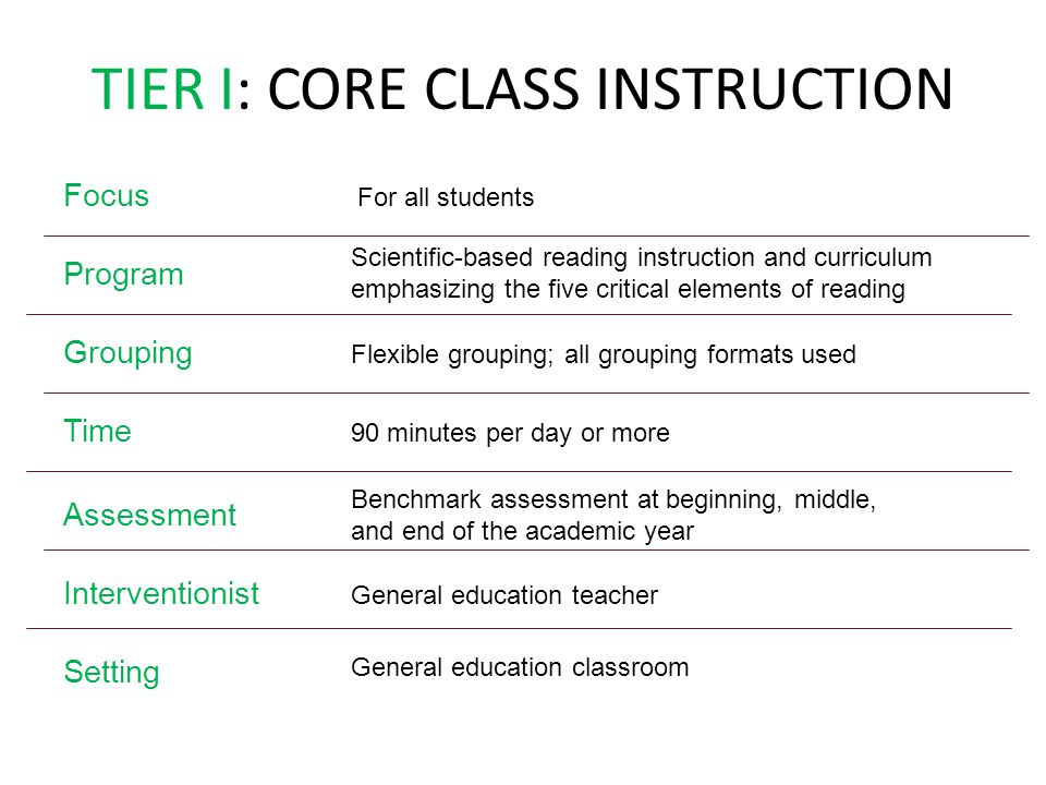 TIER I: CORE CLASS INSTRUCTION Focus Program Interventionist Setting Grouping Time Assessment For all students Scientific-based reading instruction an