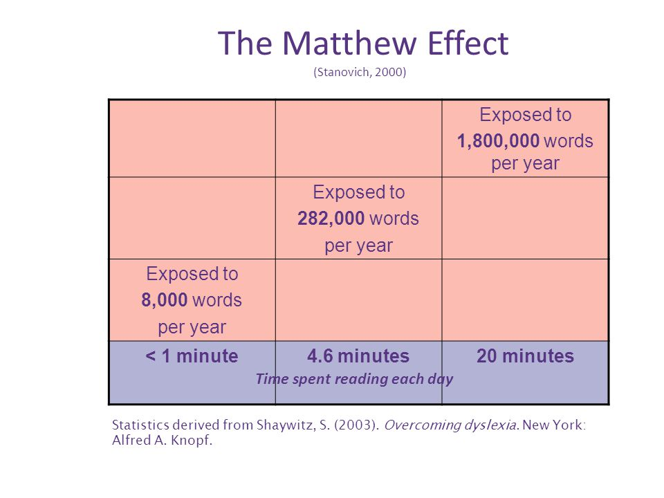 The Matthew Effect (Stanovich, 2000) Exposed to 1,800,000 words per year Exposed to 282,000 words per year Exposed to 8,000 words per year < 1 minute4