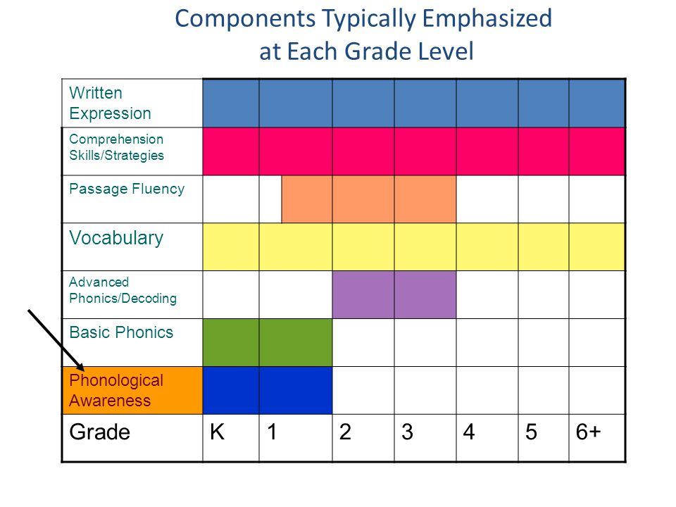 Components Typically Emphasized at Each Grade Level Written Expression Comprehension Skills/Strategies Passage Fluency Vocabulary Advanced Phonics/Dec