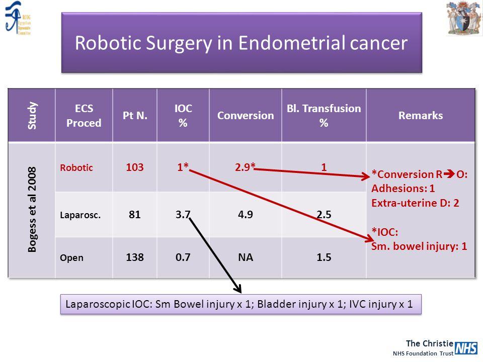 The Christie NHS Foundation Trust Robotic Surgery in Endometrial cancer Laparoscopic IOC: Sm Bowel injury x 1; Bladder injury x 1; IVC injury x 1