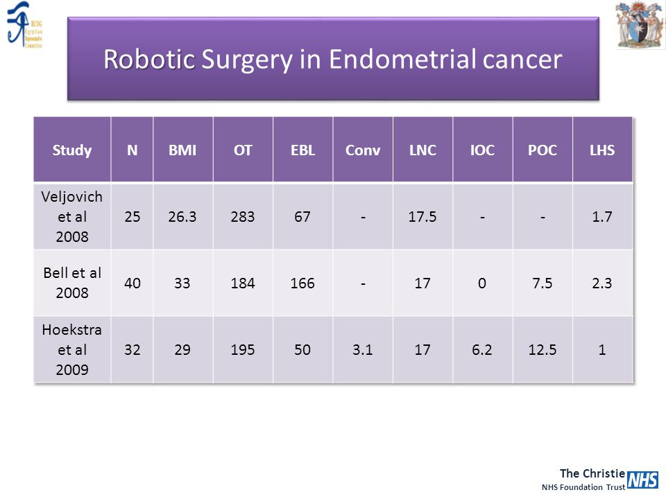 The Christie NHS Foundation Trust Robotic Robotic Surgery in Endometrial cancer