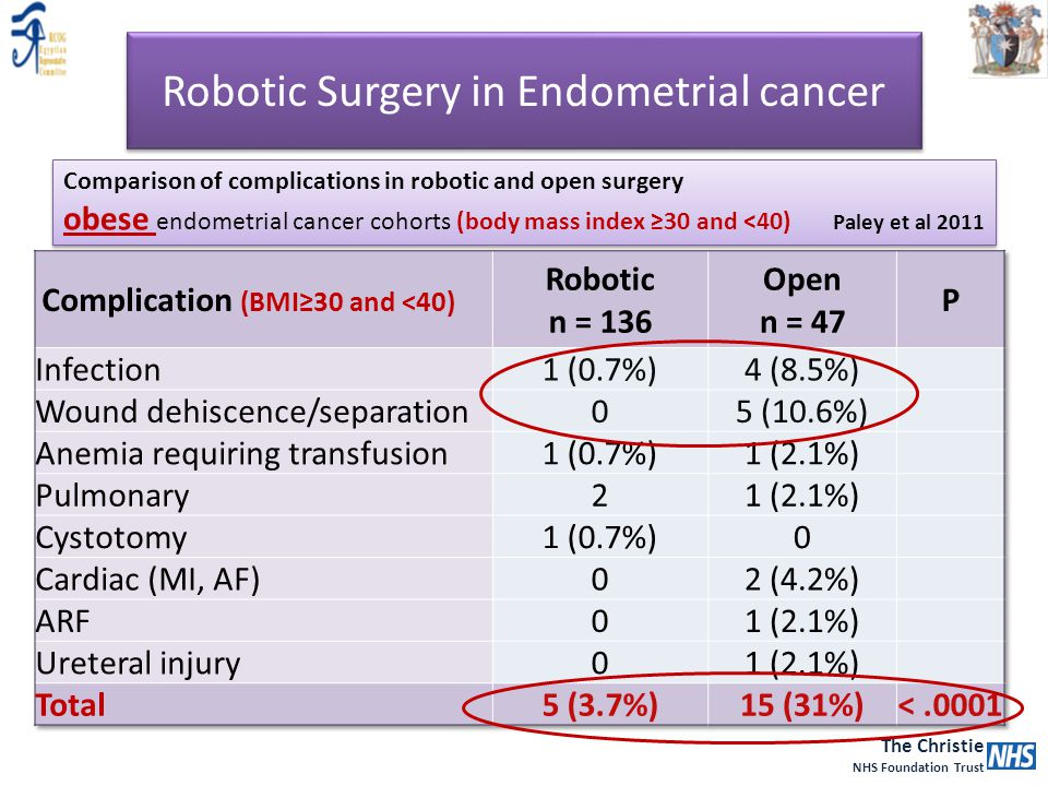 The Christie NHS Foundation Trust Robotic Surgery in Endometrial cancer Comparison of complications in robotic and open surgery obese endometrial canc