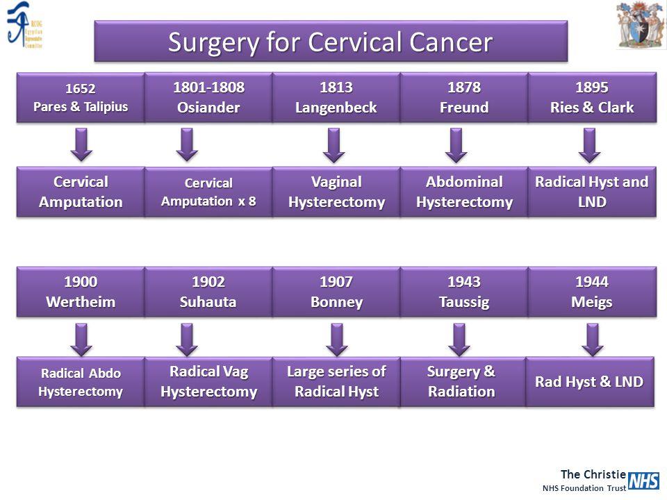 The Christie NHS Foundation Trust Surgery & Radiation Rad Hyst & LND 1652 Pares & Talipius 1652 1801-1808Osiander1801-1808Osiander1813Langenbeck1813La