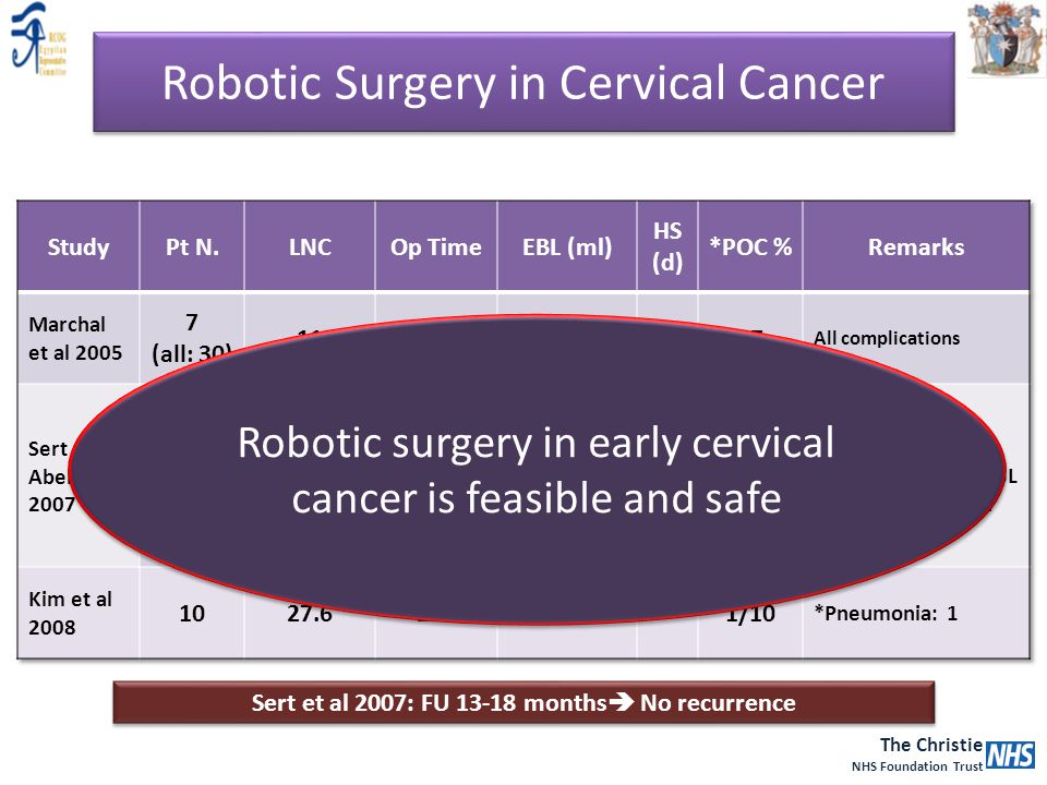 The Christie NHS Foundation Trust Sert et al 2007: FU 13-18 months  No recurrence Robotic surgery in early cervical cancer is feasible and safe Robot