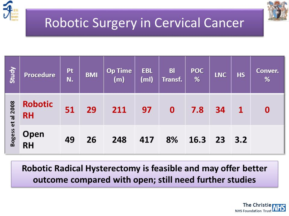 The Christie NHS Foundation Trust Robotic Radical Hysterectomy is feasible and may offer better outcome compared with open; still need further studies
