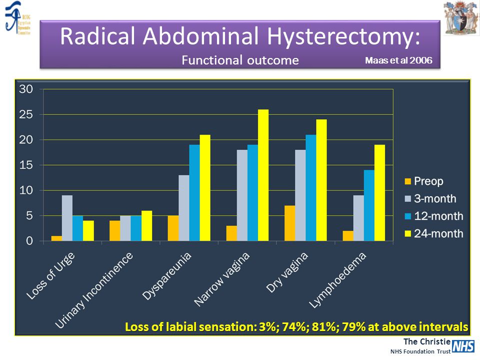 The Christie NHS Foundation Trust Radical Abdominal Hysterectomy: Functional outcome Maas et al 2006 Loss of labial sensation: 3%; 74%; 81%; 79% at ab