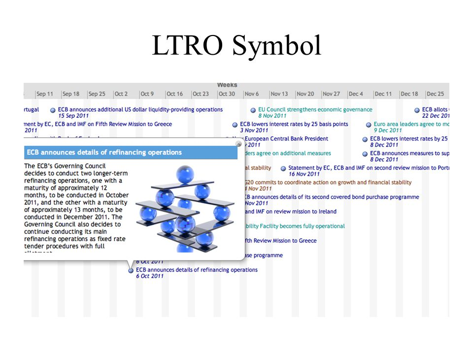 MRO + LTRO: Collateralized ECB Financing 13-month LTRO announced Oct 6, superseded by 3-yr LTRO announced Dec 8, both scheduled for same date, Dec 21 – Hard to have a short-run financing problem solved by an identical overlapping 3-yr LTRO but not by the 1-yr MRO: weekly, one-week, collateralized, Single List haircut, daily margin.