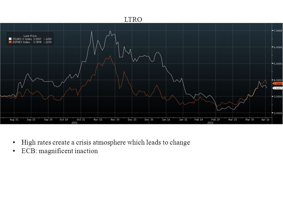 High rates create a crisis atmosphere which leads to change ECB: magnificent inaction