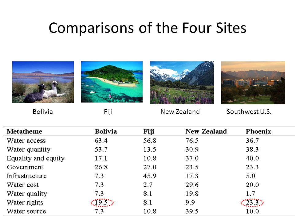 Comparisons of the Four Sites FijiBoliviaSouthwest U.S.New Zealand