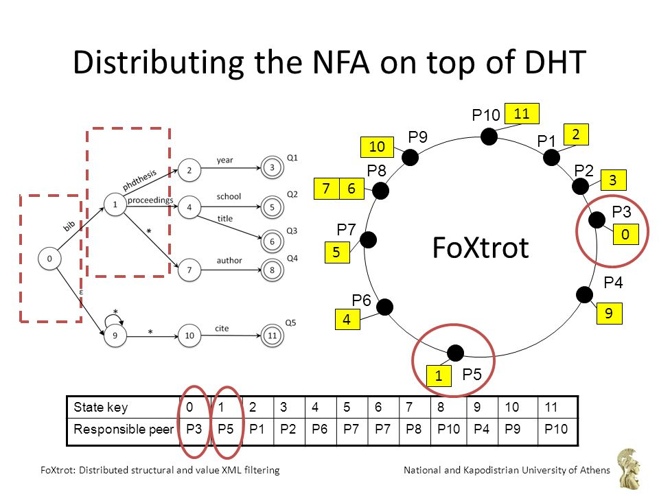 FoXtrot: Distributed structural and value XML filteringNational and Kapodistrian University of Athens P8 P1 P2 P9 P3 P4 P10 P7 P6 P5 FoXtrot 1 0 3 10 5 4 9 2 11 76 Distributing the NFA on top of DHT State key01234567891011 Responsible peerP3P5P1P2P6P7 P8P10P4P9P10