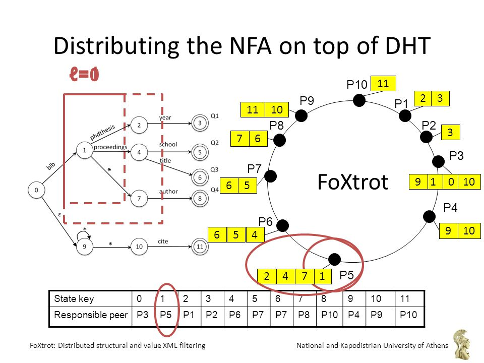 FoXtrot: Distributed structural and value XML filteringNational and Kapodistrian University of Athens P8 P1 P2 P9 P3 P4 P10 P7 P6 P5 FoXtrot 1 0 3 10 5 4 9 2 11 76 Distributing the NFA on top of DHT State key01234567891011 Responsible peerP3P5P1P2P6P7 P8P10P4P9P10 ℓ=0 ℓ=1 247 3 1910 56 6 11