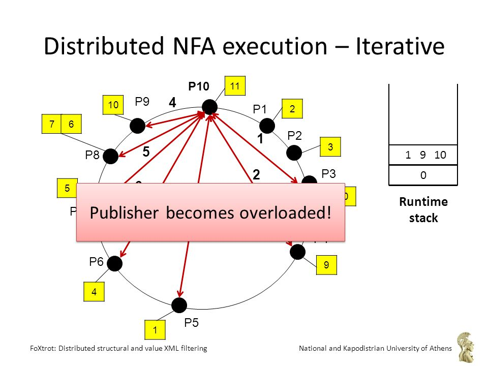 FoXtrot: Distributed structural and value XML filteringNational and Kapodistrian University of Athens Distributed NFA execution – Iterative P1 P2 P9 P8 P7 P6 P3 P5 P4 P10 11 10 5 4 1 9 0 3 2 76 1 3 2 6 5 7 4 Publisher becomes overloaded.