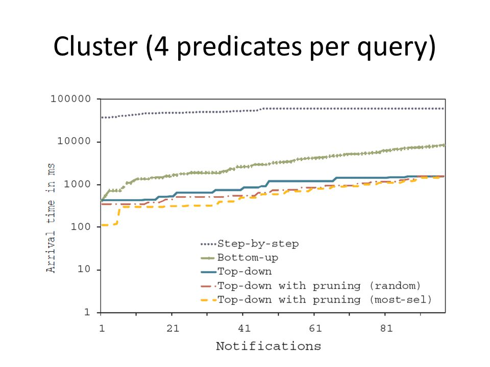 Cluster (4 predicates per query)
