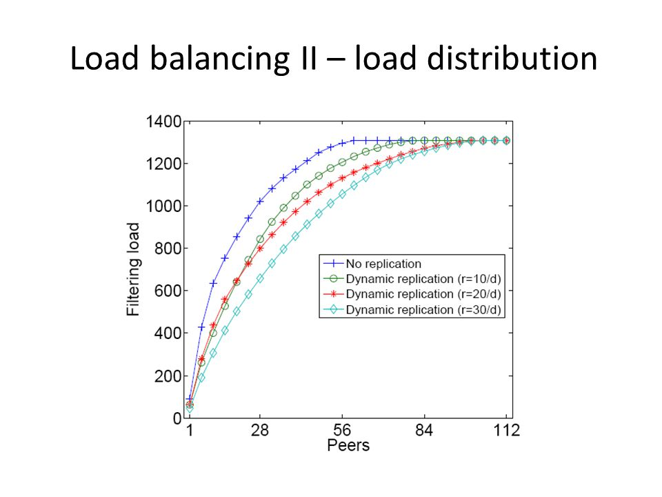 Load balancing II – load distribution