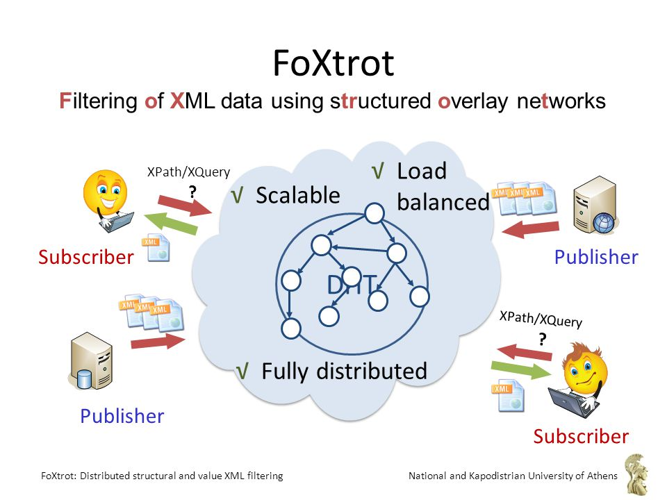 FoXtrot: Distributed structural and value XML filteringNational and Kapodistrian University of Athens FoXtrot XPath/XQuery .