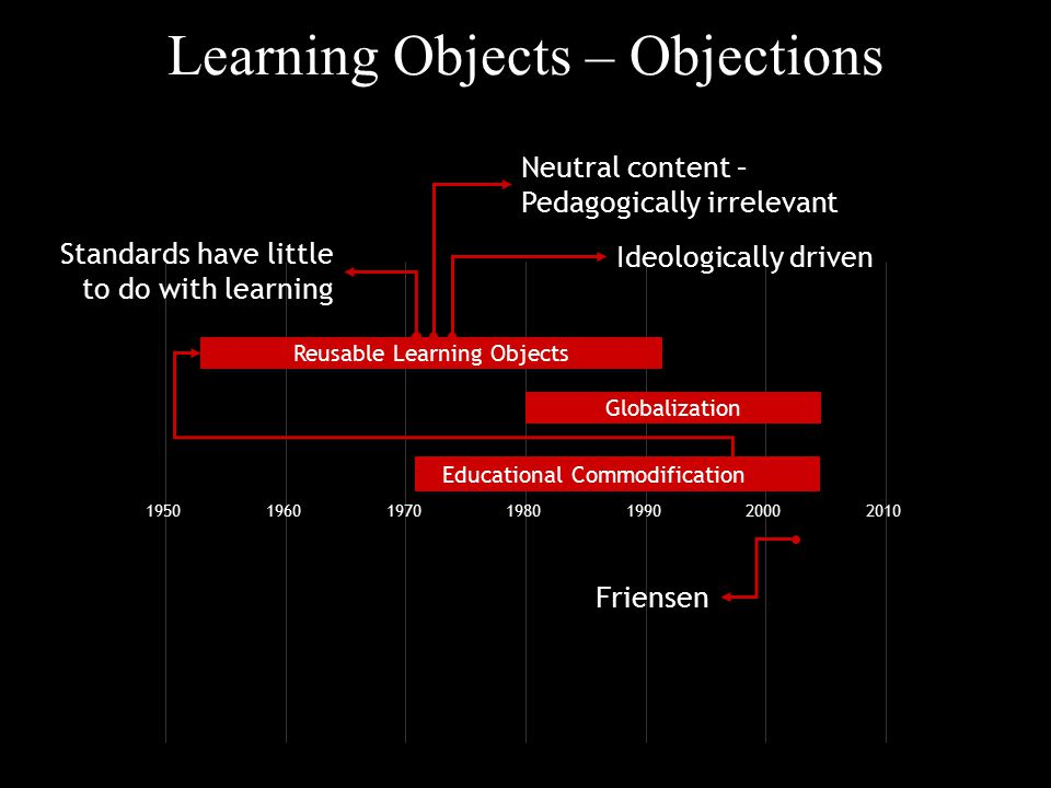 Learning Objects – Objections 1950196019701980199020002010 Globalization Reusable Learning Objects Friensen Educational Commodification Ideologically driven Neutral content – Pedagogically irrelevant Standards have little to do with learning