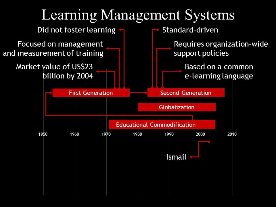 Learning Management Systems 1950196019701980199020002010 Globalization First Generation Ismail Educational Commodification Did not foster learning Focused on management and measurement of training Market value of US$23 billion by 2004 Standard-driven Requires organization-wide support policies Based on a common e-learning language Second Generation