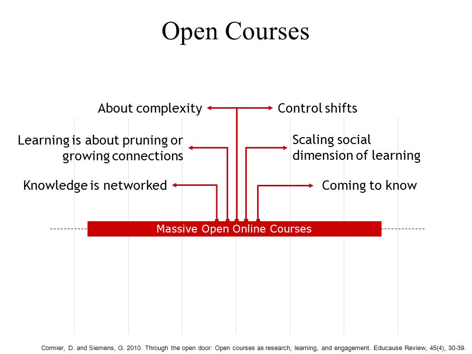 Open Courses Massive Open Online Courses Knowledge is networked Learning is about pruning or growing connections Scaling social dimension of learning Coming to know Control shiftsAbout complexity Cormier, D.
