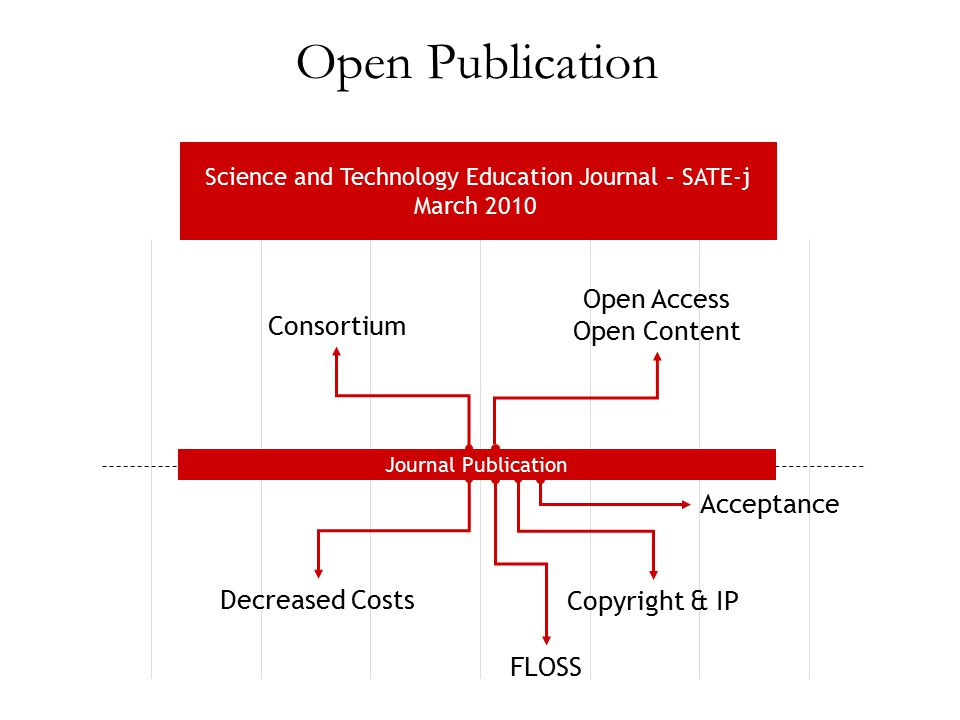 Journal Publication Consortium Open Access Open Content Decreased Costs Copyright & IP FLOSS Acceptance Open Publication Science and Technology Educat
