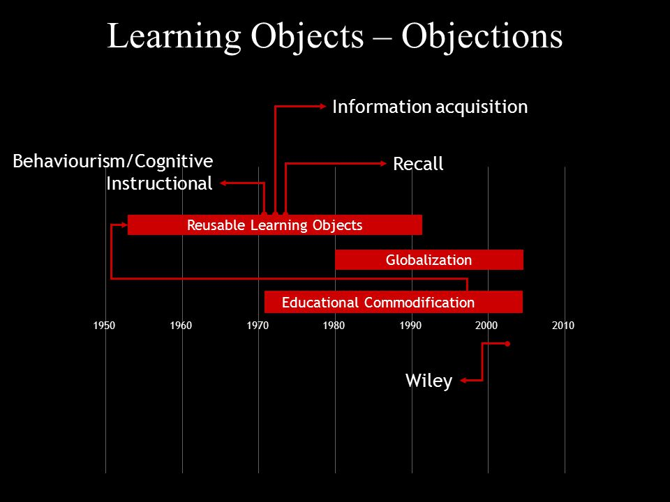 Learning Objects – Objections 1950196019701980199020002010 Globalization Reusable Learning Objects Wiley Educational Commodification Recall Informatio