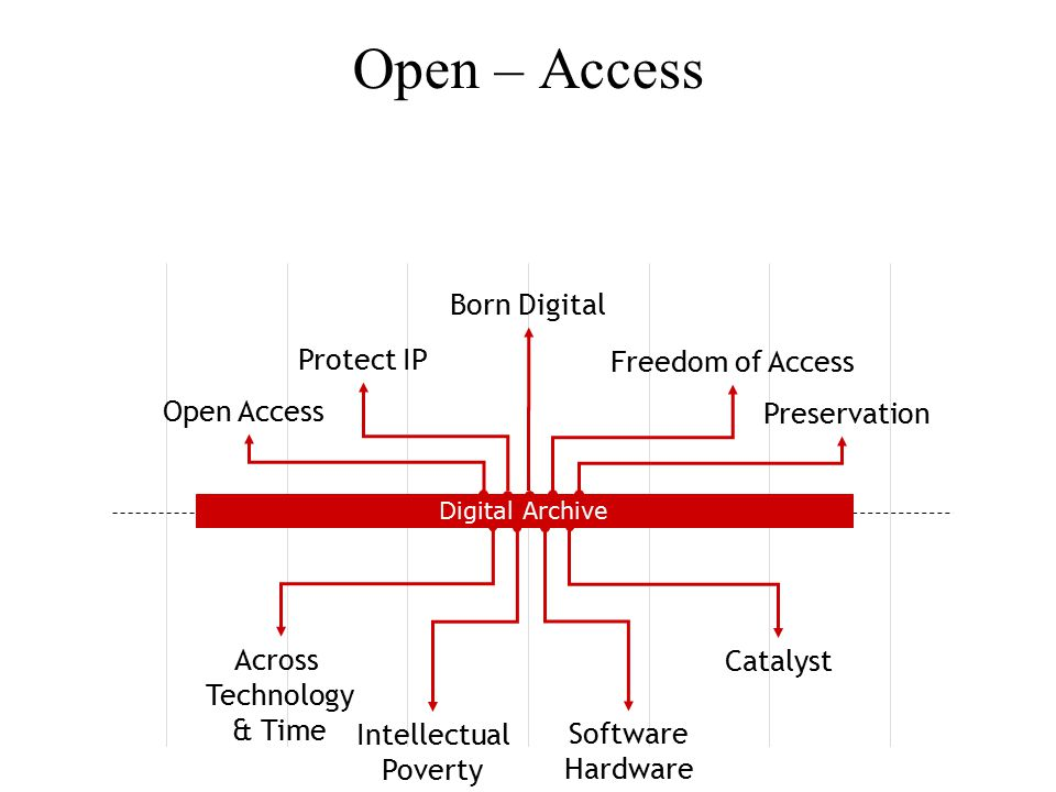 Open – Access Digital Archive Across Technology & Time Catalyst Software Hardware Intellectual Poverty Open Access Protect IP Freedom of Access Preservation Born Digital