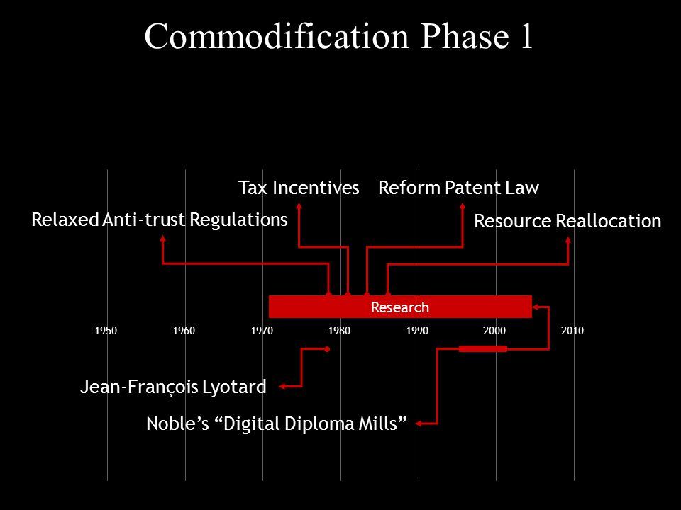 "Commodification Phase 1 1950196019701980199020002010 Jean-François Lyotard Noble's ""Digital Diploma Mills"" Research Relaxed Anti-trust Regulations Tax"
