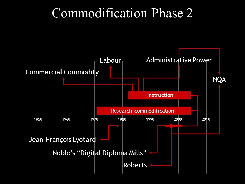 "Commodification Phase 2 1950196019701980199020002010 Noble's ""Digital Diploma Mills"" Jean-François Lyotard Research commodification Instruction Commer"