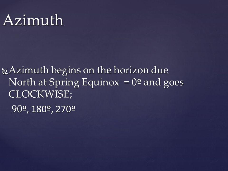  Azimuth begins on the horizon due North at Spring Equinox = 0 º and goes CLOCKWISE; 90 º, 180º, 270º 90 º, 180º, 270º Azimuth