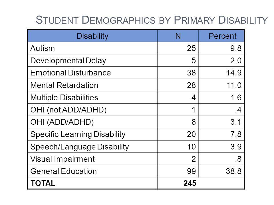 S TUDENT D EMOGRAPHICS BY P RIMARY D ISABILITY DisabilityN Percent Autism259.8 Developmental Delay52.0 Emotional Disturbance3814.9 Mental Retardation2