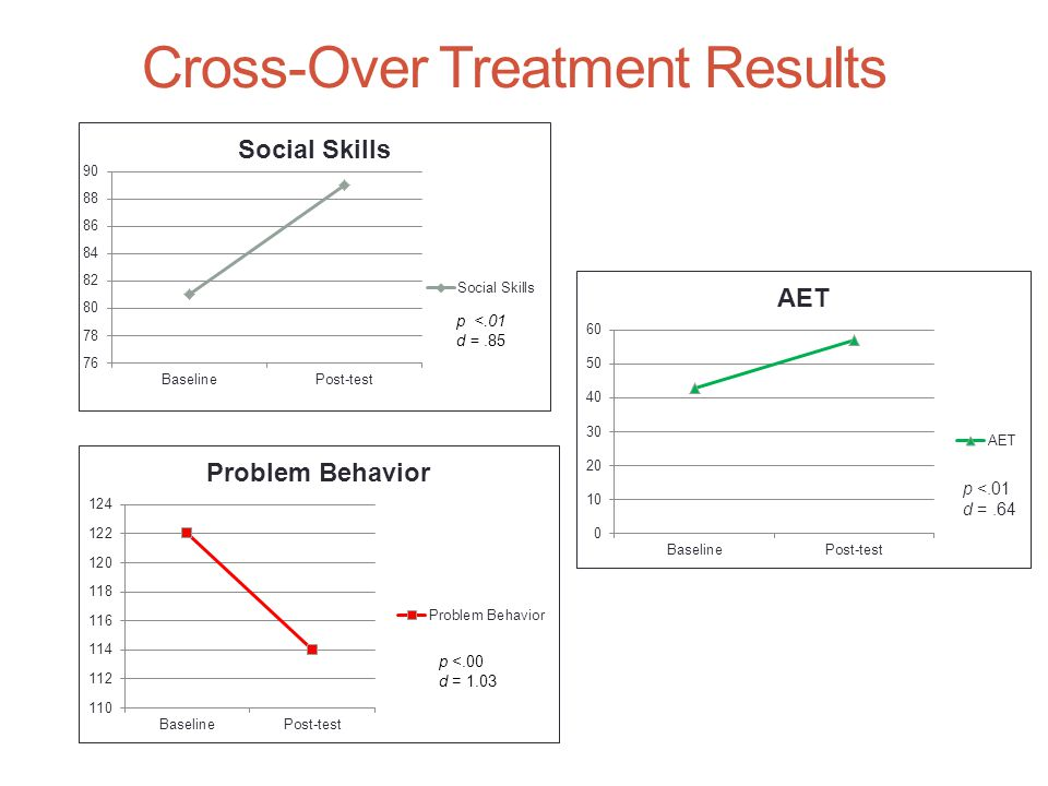 Cross-Over Treatment Results p <.01 d =.64