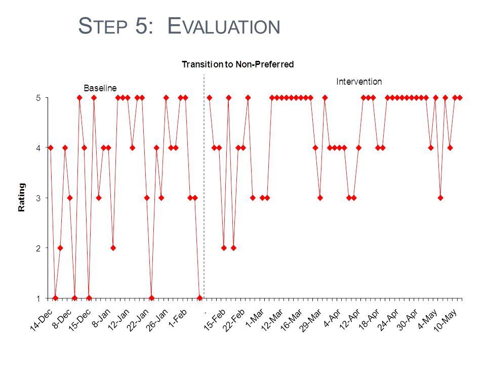 S TEP 5: E VALUATION
