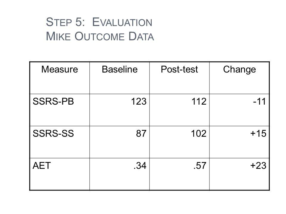 42 S TEP 5: E VALUATION M IKE O UTCOME D ATA MeasureBaselinePost-testChange SSRS-PB123112-11 SSRS-SS87102+15 AET.34.57+23