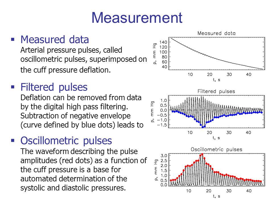 Segmentation of data (red) into pulses (blue vert.