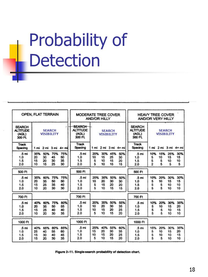18 Probability of Detection SEARCH VISIBILITY
