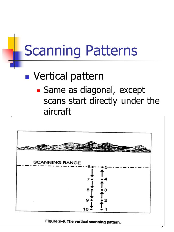 10 Coverage of Horizontal and Vertical Scans