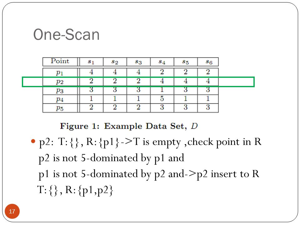 One-Scan 17 p2: T:{}, R:{p1}->T is empty,check point in R p2 is not 5-dominated by p1 and p1 is not 5-dominated by p2 and->p2 insert to R T:{}, R:{p1,