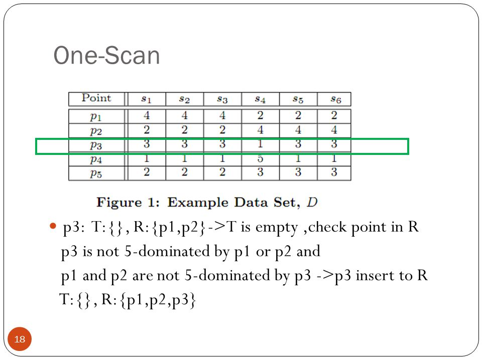 One-Scan 18 p3: T:{}, R:{p1,p2}->T is empty,check point in R p3 is not 5-dominated by p1 or p2 and p1 and p2 are not 5-dominated by p3 ->p3 insert to