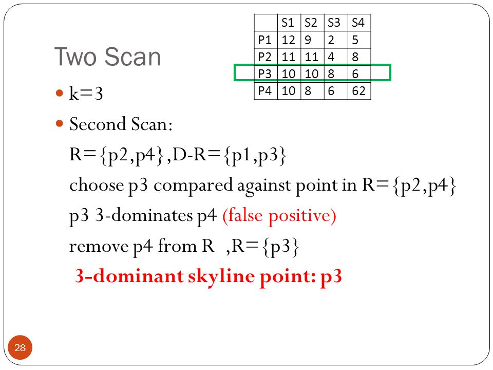Two Scan 28 k=3 Second Scan: R={p2,p4},D-R={p1,p3} choose p3 compared against point in R={p2,p4} p3 3-dominates p4 (false positive) remove p4 from R,R